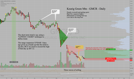 GMCR: Keurig Green Mtn - GMCR - Daily - Oversold and turning up