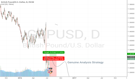 GBPUSD: Sell long