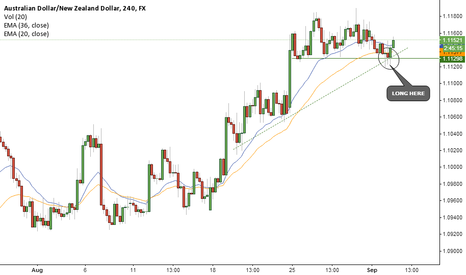 AUDNZD: VERY NICE LEVEL TO GO LONG