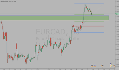 EURCAD: EURCAD possible abcd completion in direction of orderflow