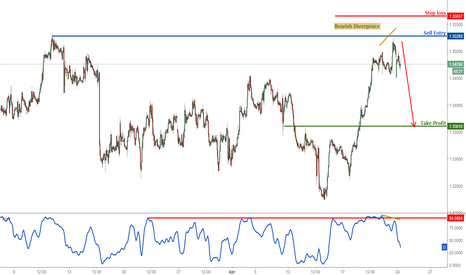 USDCAD: USDCAD on major resistance, prepare to sell