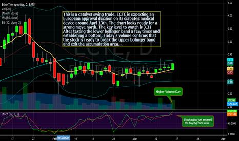 ECTE: ECTE round bottom setup and catalyst swing trade