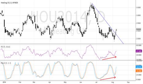 HOU2014: HO-Bullish Convergence