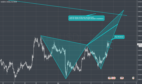 XAUUSD: XAUUSD - 30M - Breakout buy for CD trade of Butterfly