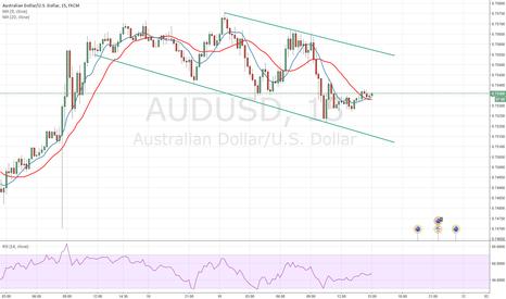 AUDUSD: Trade observation...