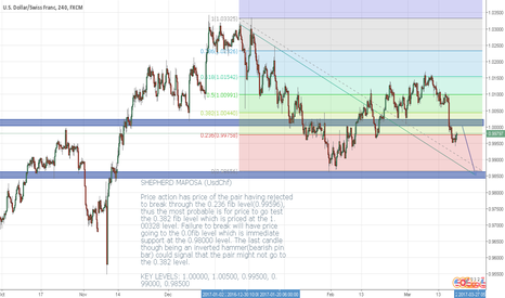 USDCHF: USDCHF LONG TERM SELL