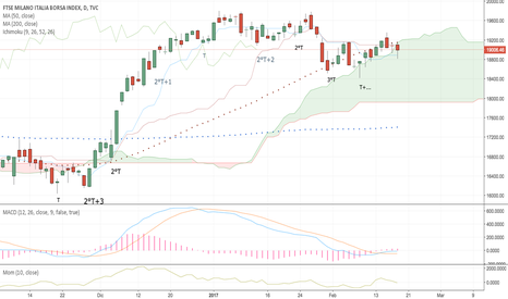 FTMIB: FTSE Mib update - Long View