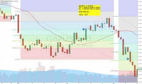 GBPUSD: Fibo trading on 1D GBPUSD - 1