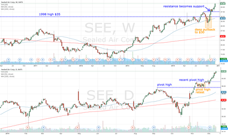 SEE: SEE breaks free of consolidation