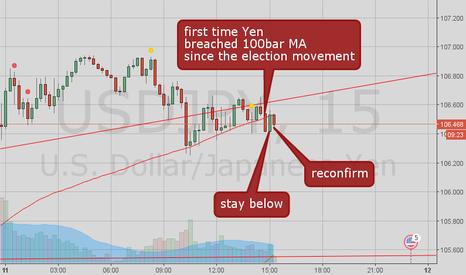 USDJPY: Ealier sign of a bearish movement