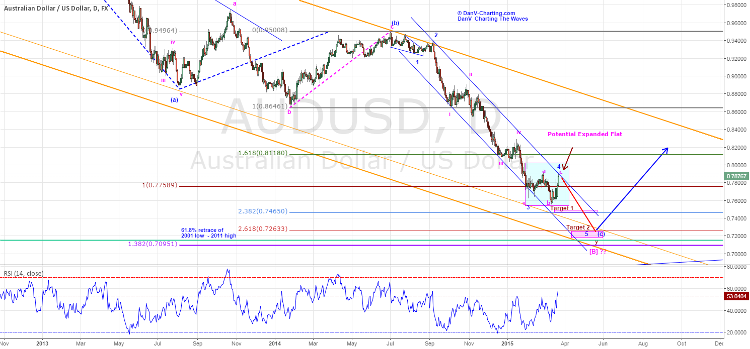 AUDUSD - BEARISH SHORT AND INTERMEDIATE TERM - (UPDATED)