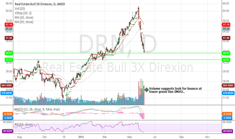 DRN: Volume suggests look for bounce at lower green line IMHO..