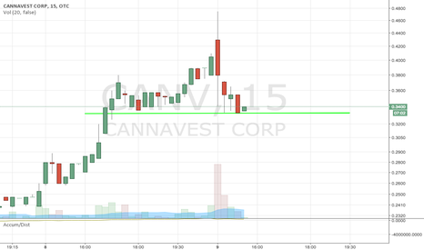 CANV: $CANV TEXTBOOK SUPPORT BOUNCE PLAY