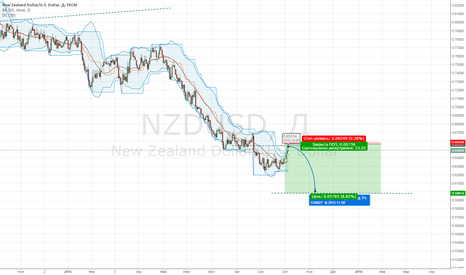 NZDUSD: NZDUSD. Потихоньку не спеша...