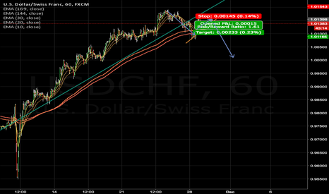 USDCHF: Short Corrective Structure Flag