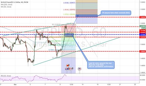 GBPUSD: GBPUSD - All completely pointless because interest rate decision