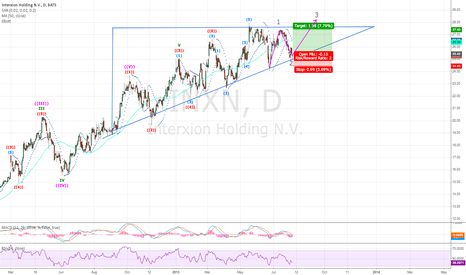 INXN: Might be looking at an elliot wave pattern in $INXN