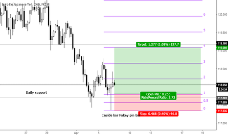 EURJPY: Inside bar Fakey pin bar on key support