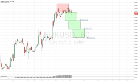 EURUSD: EURUSD short idea 1H
