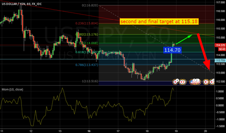 USDJPY: second and final target at 115.18