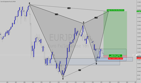 EURJPY: ARE YOU CRAZY?