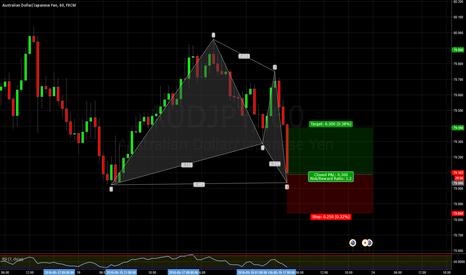 AUDJPY: AUDJPY Gartley pattern 60min chart