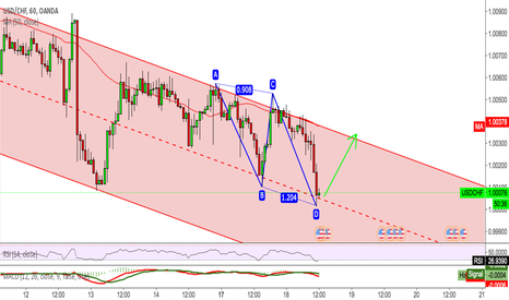 USDCHF: USDCHF Looking forward to the pull back