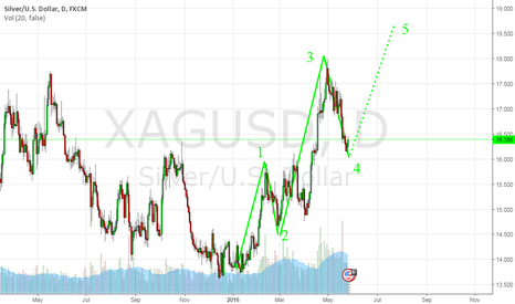 XAGUSD: Silver in 5-th wave of Elliott