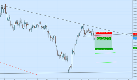 GBPCAD: GBPCAD 4h Short off Broken Support Trendline