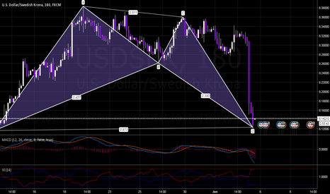 USDSEK: USDSEK Bullish Bat