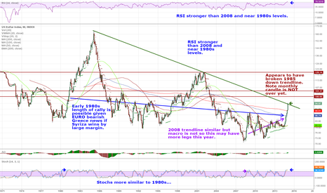 DXY: DXY actually crossed 1985 trendline -Syriza news may push higher