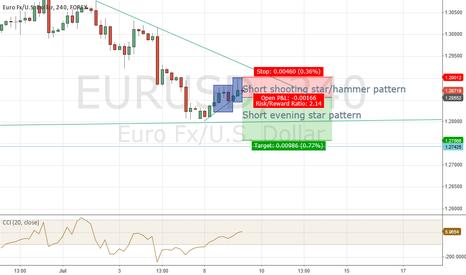 EURUSD: Short shooting star EURUSD h4