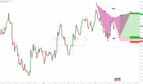 EURUSD: EUR/USD Gartley pattern incoming