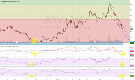 ANV: ANV reset, is it go time?