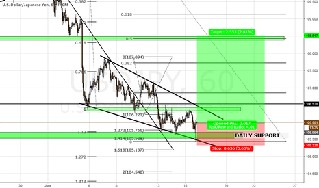 USDJPY: USDJPY LONG TRADE ON H1