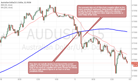 AUDUSD: AUDUSD Finally Headed South Again