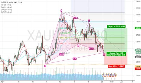 XAUUSD: Gartley Pattern on Gold