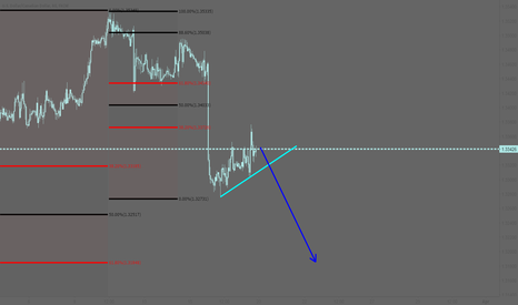 USDCAD: USDCAD: Sell the breakout