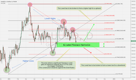 XAUUSD: Fibonacci Harmonics. What now? XAU/USD 22/8/14