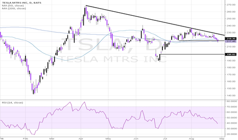 TSLA: TESLA COMPLETING A TOP, FAILING AT THE 200DAY MA