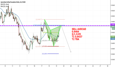 AUDCAD: Sell on AUDCAD