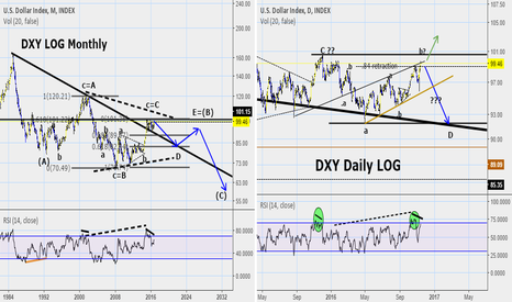 DXY: Short term f/u up on the US Dollar: Near moment of truth.