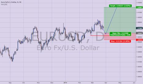 EURUSD: High Probabality Long trade shaping up for EURUSD Pair