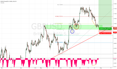 GBPUSD: GBP/USD is Cable ready for resumption ?