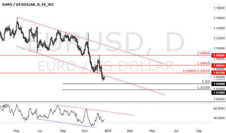 EURUSD: at the right price i'll buy anything (except euros) 2/2