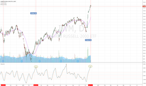 IWM: Update IWM/Russell 2000 Cycle