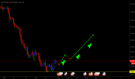 USDCHF: IM EXPECTING USDCHF TO BUY LONG TERM 4HR CHART