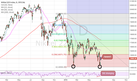 NKY: NKY double bottom?
