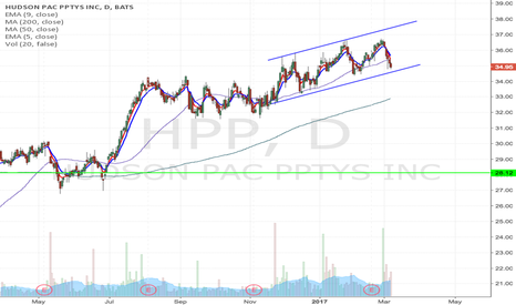 HPP: HPP - Upward channel breakdown, watching for short entry