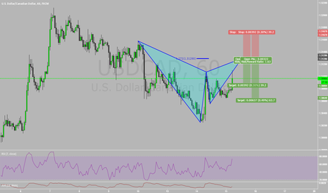USDCAD: Bearish Gartley!